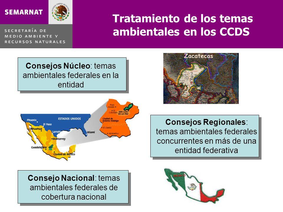 Tratamiento de los temas ambientales en los CCDS Consejos Núcleo: temas ambientales federales en la entidad Consejos Regionales: temas ambientales federales concurrentes en más de una entidad federativa Consejo Nacional: temas ambientales federales de cobertura nacional