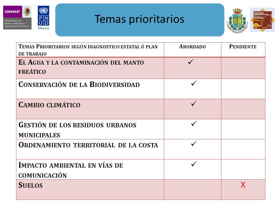 Temas prioritarios T EMAS P RIORITARIOS SEGÚN DIAGNOSTICO ESTATAL Ó PLAN DE TRABAJO A BORDADO P ENDIENTE E L A GUA Y LA CONTAMINACIÓN DEL MANTO FREÁTICO C ONSERVACIÓN DE LA B IODIVERSIDAD C AMBIO CLIMÁTICO G ESTIÓN DE LOS RESIDUOS URBANOS MUNICIPALES O RDENAMIENTO TERRITORIAL DE LA COSTA I MPACTO AMBIENTAL EN VÍAS DE COMUNICACIÓN S UELOS X