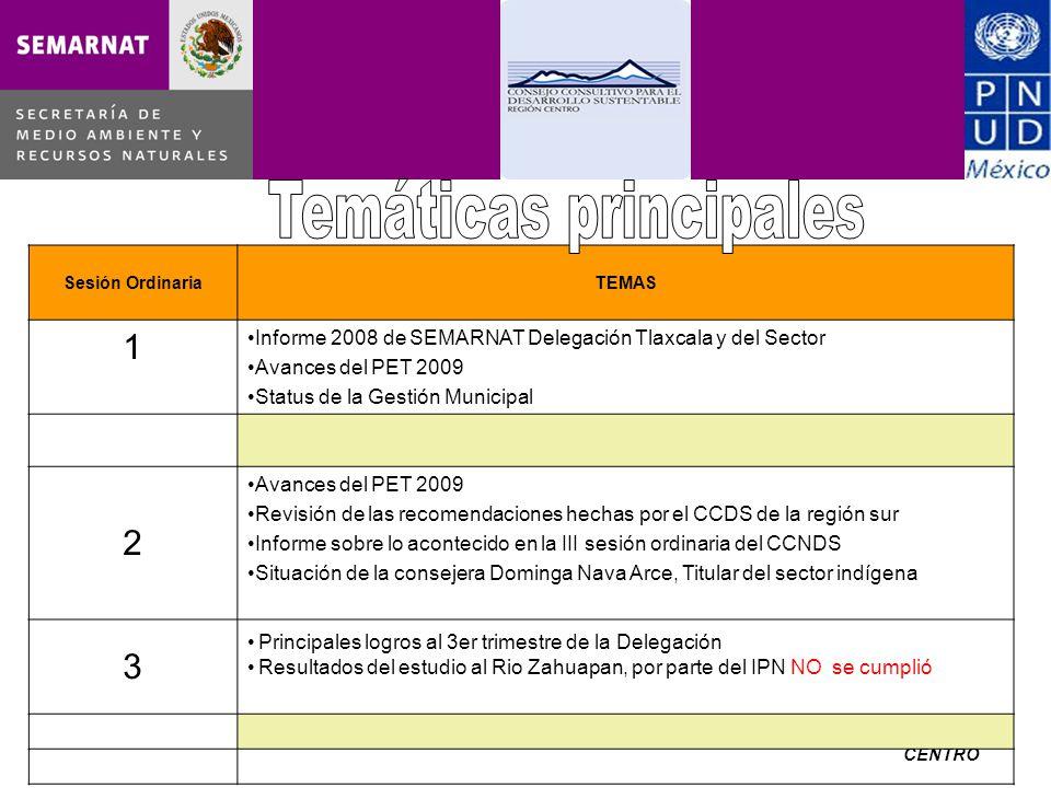 CCRDS CENTRO Sesión OrdinariaTEMAS 1 Informe 2008 de SEMARNAT Delegación Tlaxcala y del Sector Avances del PET 2009 Status de la Gestión Municipal 2 Avances del PET 2009 Revisión de las recomendaciones hechas por el CCDS de la región sur Informe sobre lo acontecido en la III sesión ordinaria del CCNDS Situación de la consejera Dominga Nava Arce, Titular del sector indígena 3 Principales logros al 3er trimestre de la Delegación Resultados del estudio al Rio Zahuapan, por parte del IPN NO se cumplió
