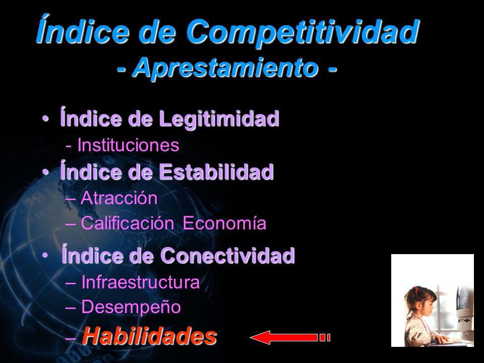 Índice de Competitividad - Aprestamiento - Índice de LegitimidadÍndice de Legitimidad - Instituciones Índice de EstabilidadÍndice de Estabilidad –Atracción –Calificación Economía Índice de Conectividad – Infraestructura – Desempeño Habilidades – Habilidades