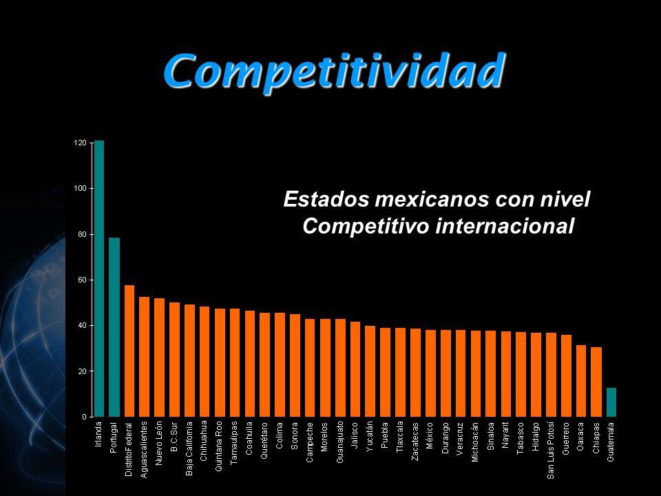 Competitividad Estados mexicanos con nivel Competitivo internacional