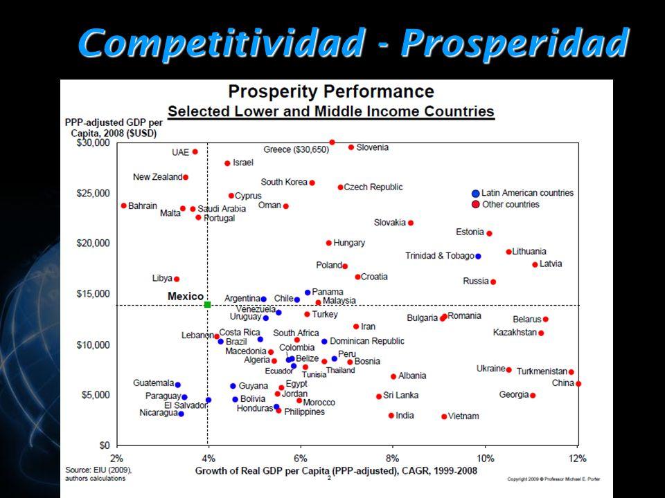 Competitividad - Prosperidad