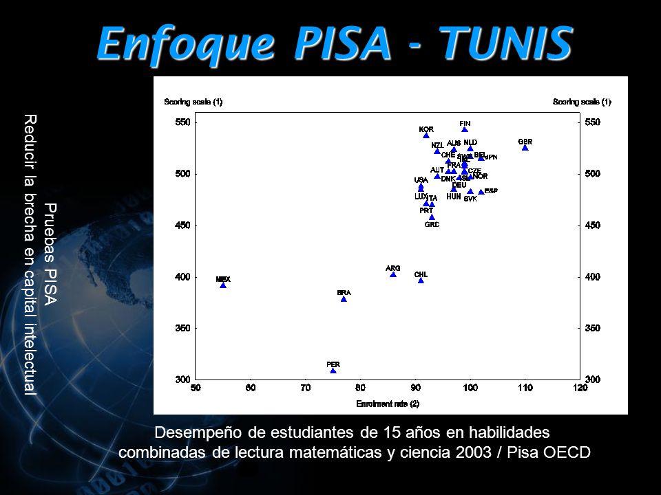 Enfoque PISA - TUNIS Desempeño de estudiantes de 15 años en habilidades combinadas de lectura matemáticas y ciencia 2003 / Pisa OECD Pruebas PISA Reducir la brecha en capital intelectual