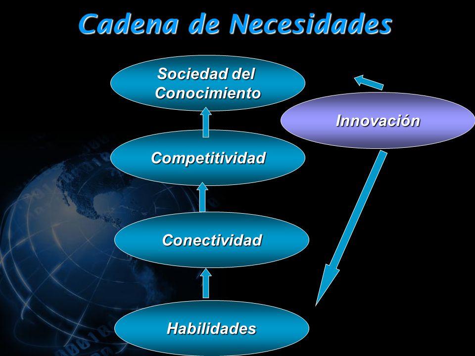 Cadena de Necesidades Sociedad del Conocimiento Competitividad Conectividad Habilidades Innovación