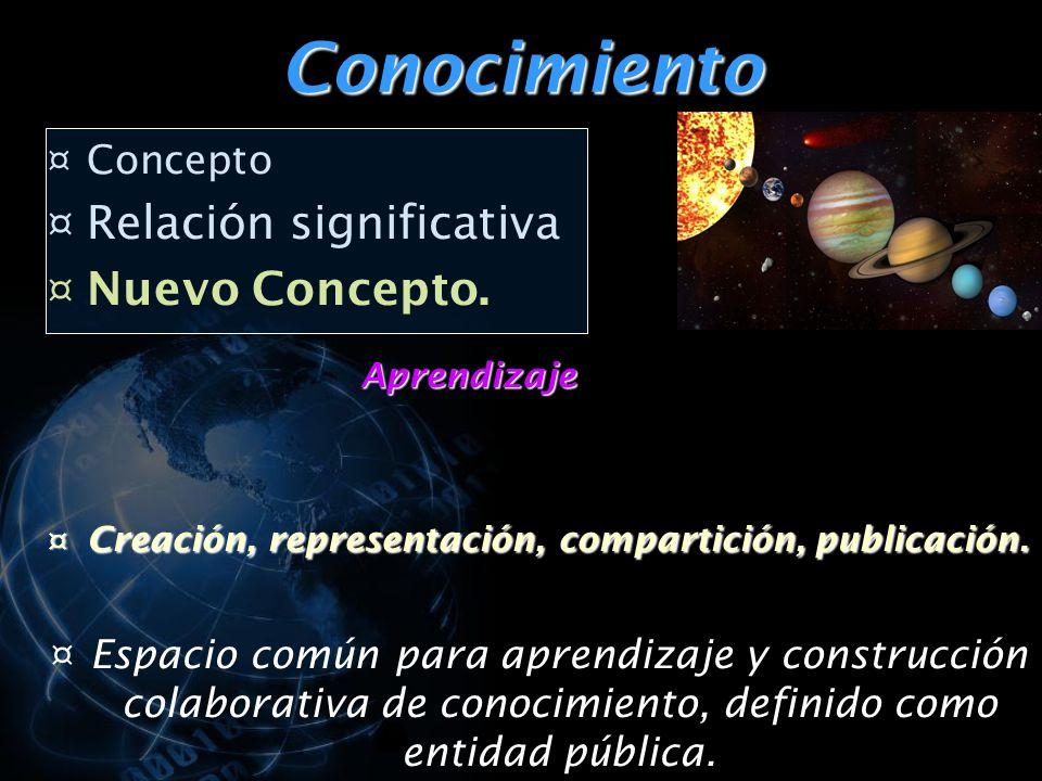 Conocimiento ¤ Concepto ¤ Relación significativa ¤ Nuevo Concepto.