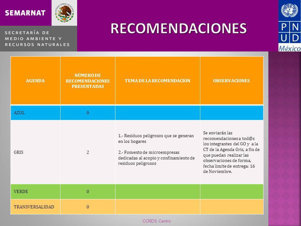 CCRDS Centro AGENDA NÚMERO DE RECOMENDACIONES PRESENTADAS TEMA DE LA RECOMENDACIÓNOBSERVACIONES AZUL0 GRIS2 1.- Residuos peligrosos que se generan en los hogares 2.- Fomento de microempresas dedicadas al acopio y confinamiento de residuos peligrosos Se enviarán las recomendaciones a tod@s los integrantes del GO y a la CT de la Agenda Gris, a fin de que puedan realizar las observaciones de forma, fecha limite de entrega: 16 de Noviembre.