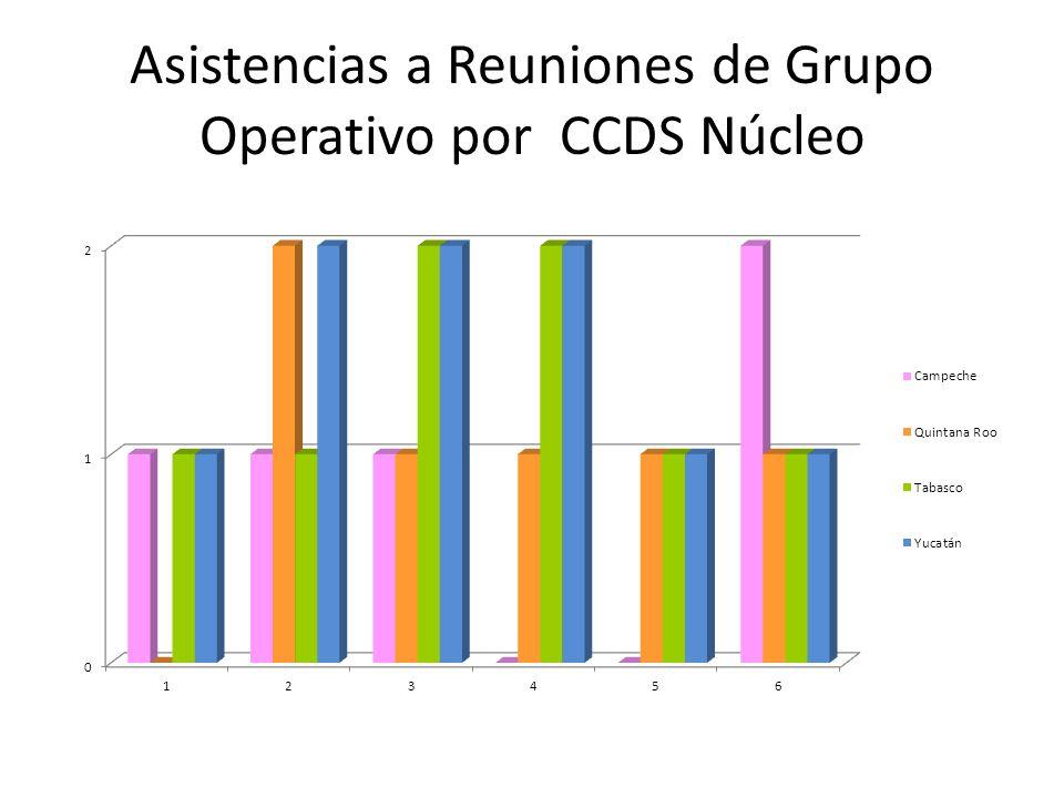 Asistencias a Reuniones de Grupo Operativo por CCDS Núcleo