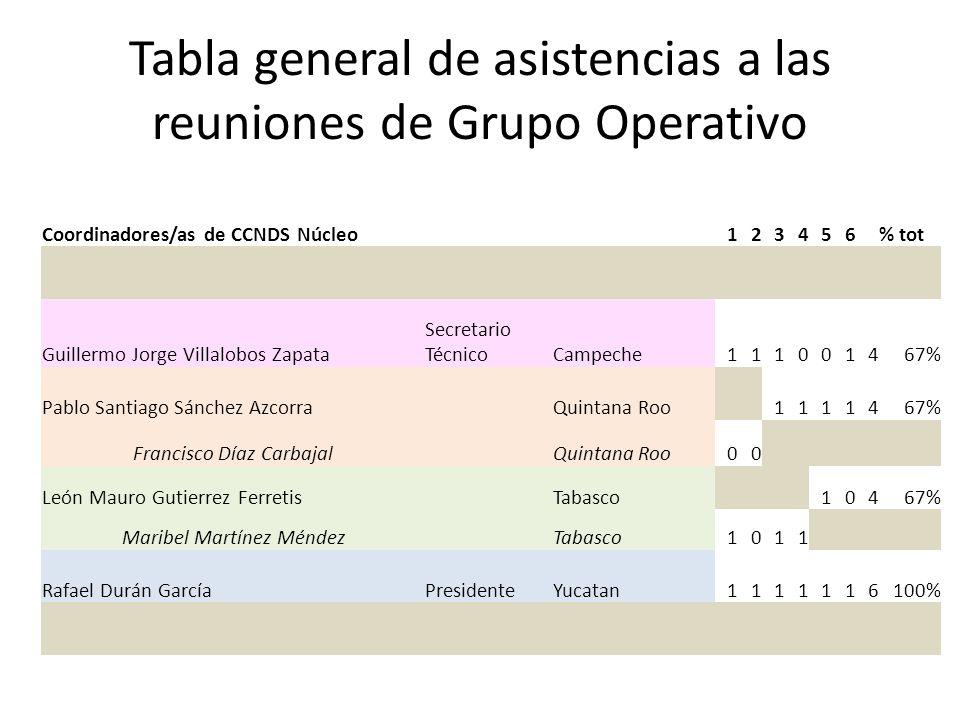 Tabla general de asistencias a las reuniones de Grupo Operativo Coordinadores/as de CCNDS Núcleo123456% tot Guillermo Jorge Villalobos Zapata Secretar