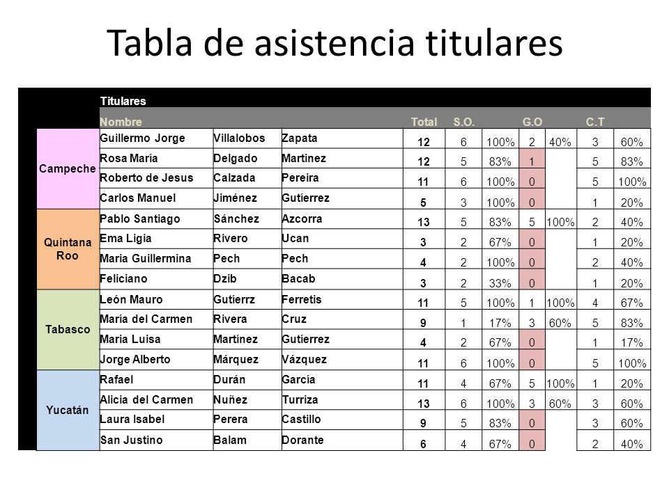 Tabla de asistencia titulares Titulares Nombre TotalS.O. G.O C.T Campeche Guillermo JorgeVillalobosZapata 126100%240%360% Rosa MaríaDelgadoMartinez 12