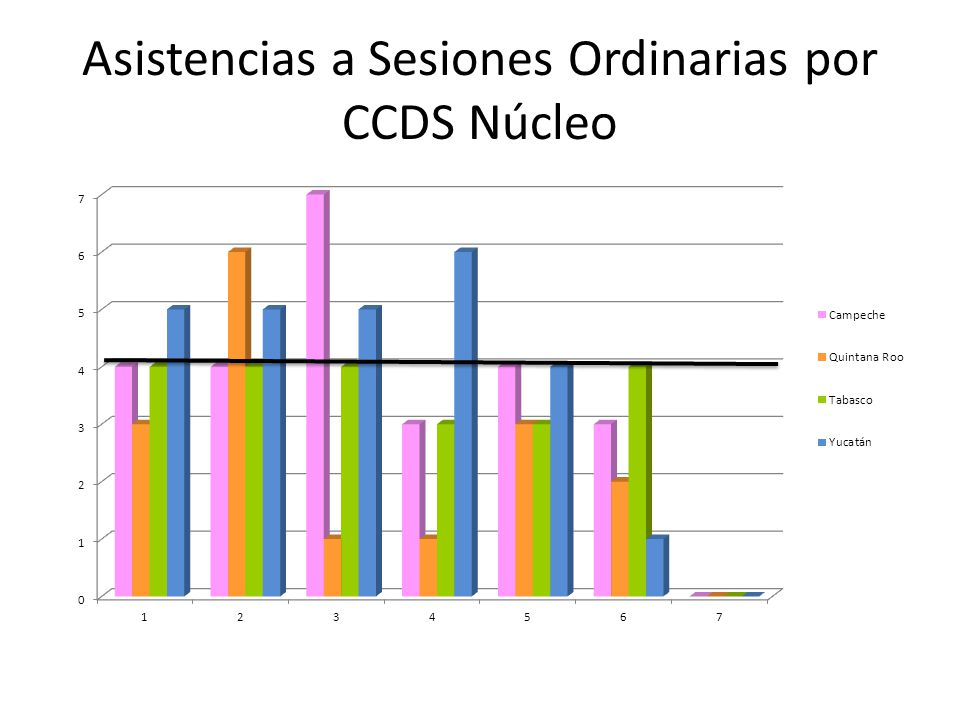 Asistencias a Sesiones Ordinarias por CCDS Núcleo