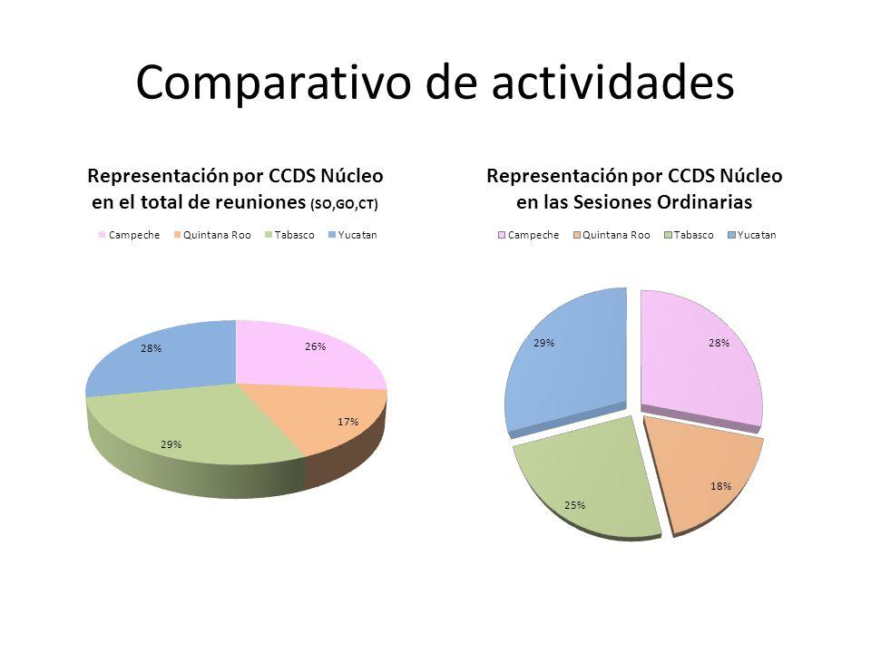 Comparativo de actividades
