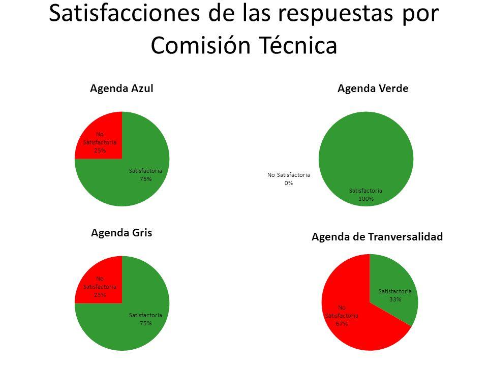 Satisfacciones de las respuestas por Comisión Técnica
