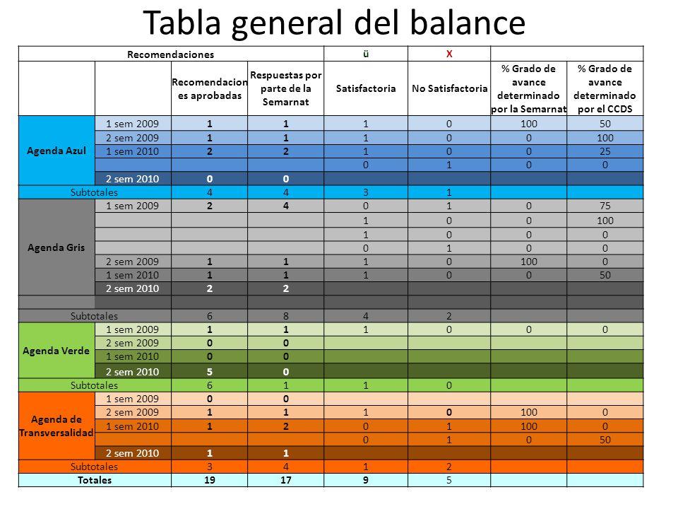 Tabla general del balance Recomendaciones üX Recomendacion es aprobadas Respuestas por parte de la Semarnat SatisfactoriaNo Satisfactoria % Grado de a