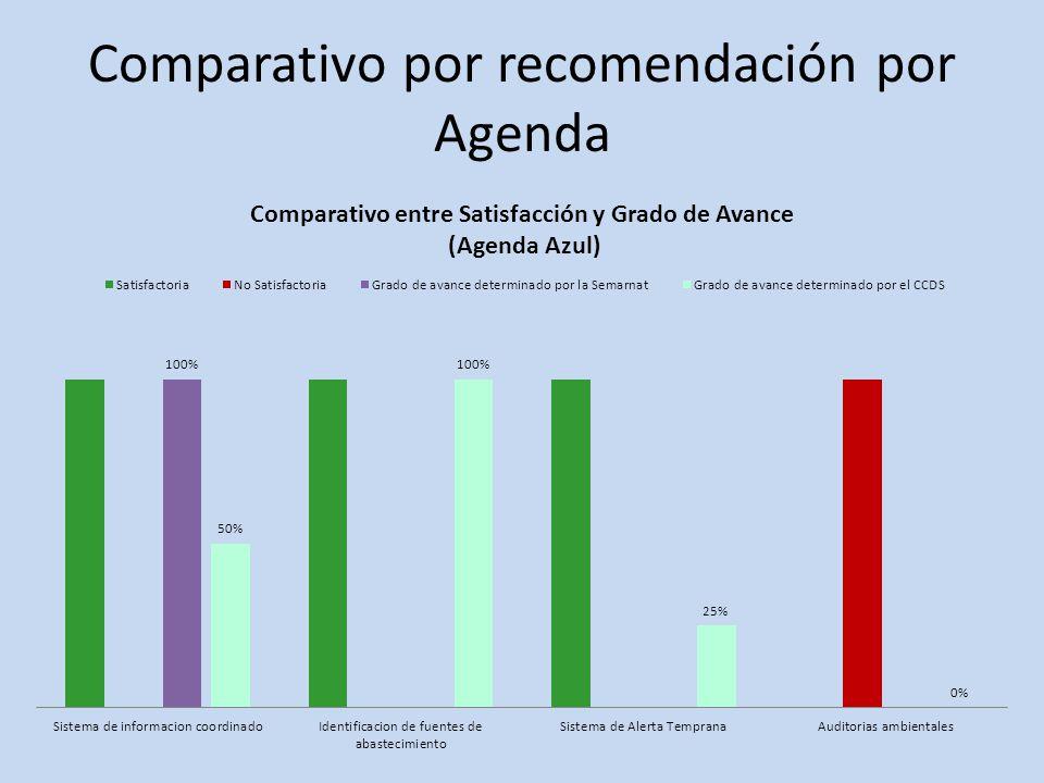 Comparativo por recomendación por Agenda