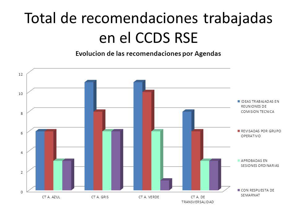 Total de recomendaciones trabajadas en el CCDS RSE
