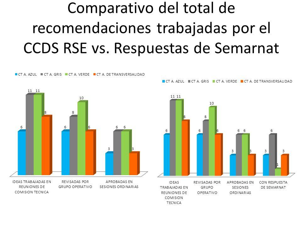 Comparativo del total de recomendaciones trabajadas por el CCDS RSE vs. Respuestas de Semarnat