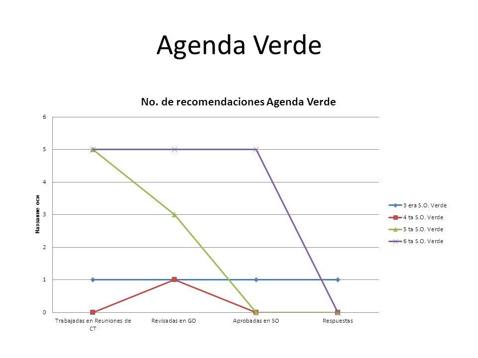 Agenda Verde