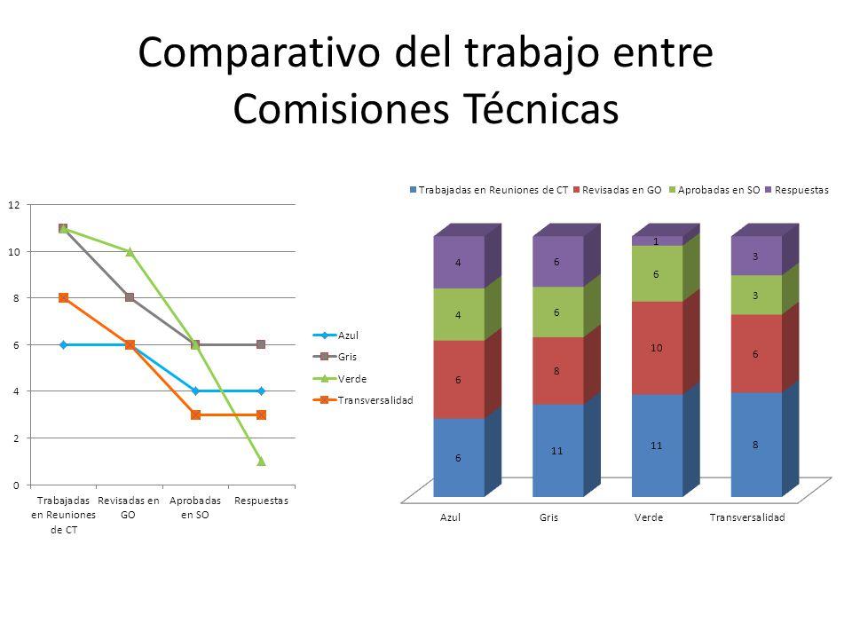 Comparativo del trabajo entre Comisiones Técnicas