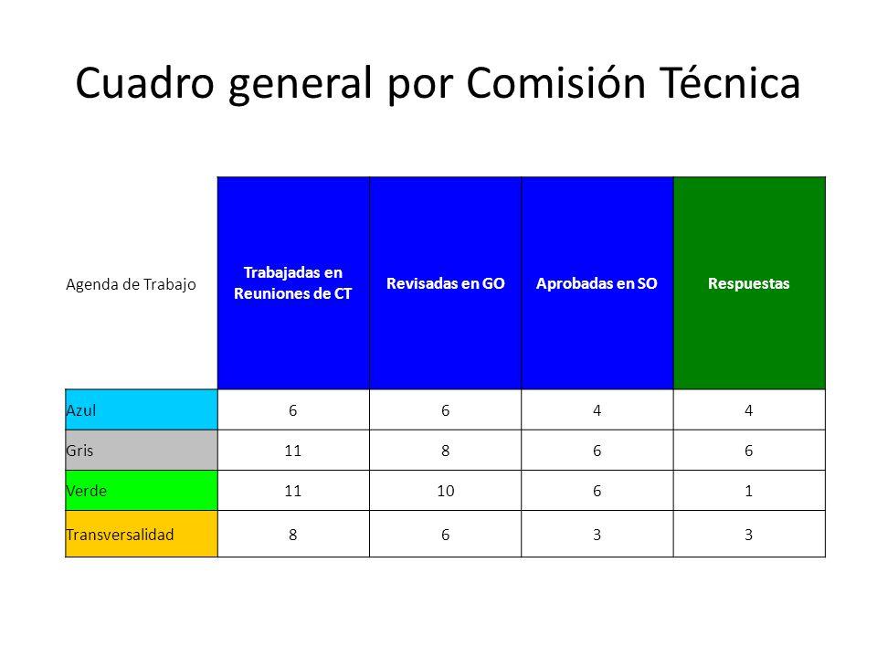 Cuadro general por Comisión Técnica Agenda de Trabajo Trabajadas en Reuniones de CT Revisadas en GOAprobadas en SORespuestas Azul6644 Gris11866 Verde111061 Transversalidad8633