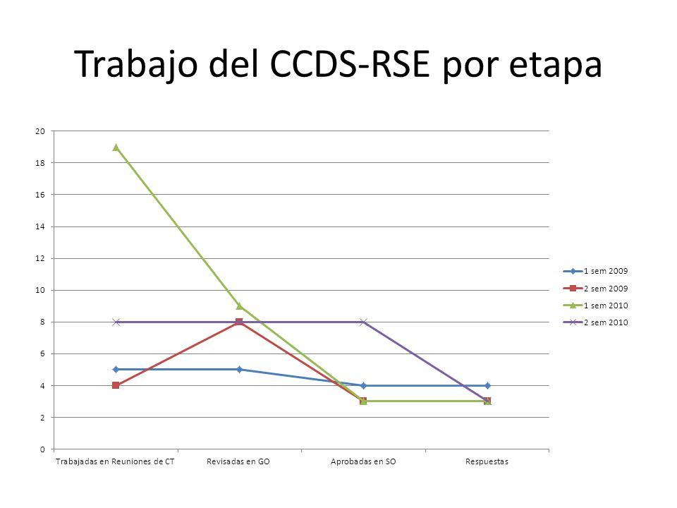 Trabajo del CCDS-RSE por etapa