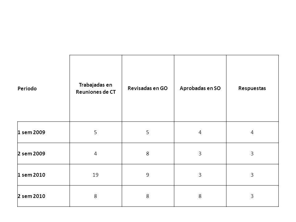 Periodo Trabajadas en Reuniones de CT Revisadas en GOAprobadas en SORespuestas 1 sem 20095544 2 sem 20094833 1 sem 201019933 2 sem 20108883