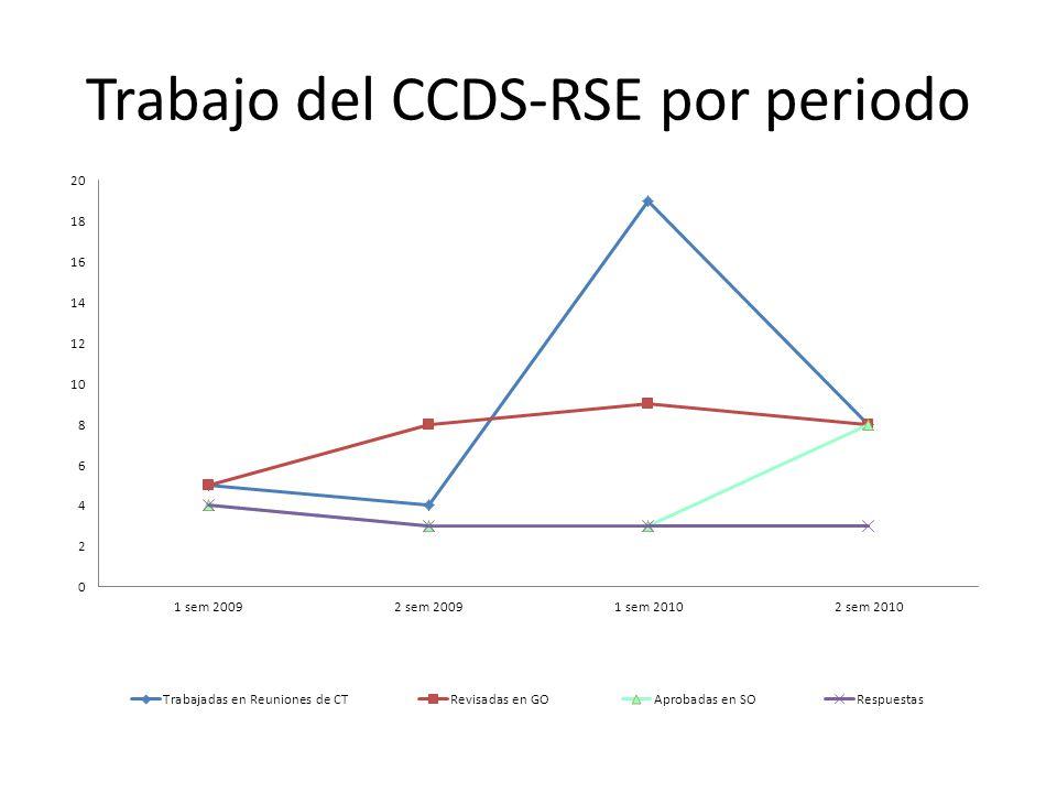 Trabajo del CCDS-RSE por periodo