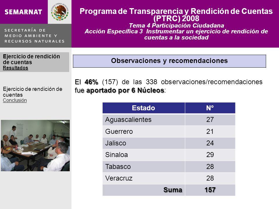 Programa de Transparencia y Rendición de Cuentas (PTRC) 2008 Tema 4 Participación Ciudadana Acción Específica 3 Instrumentar un ejercicio de rendición de cuentas a la sociedad Observaciones y recomendaciones El 46% fue aportado por 6 Núcleos El 46% (157) de las 338 observaciones/recomendaciones fue aportado por 6 Núcleos: EstadoN° Aguascalientes27 Guerrero21 Jalisco24 Sinaloa29 Tabasco28 Veracruz28 Suma157 Ejercicio de rendición de cuentas Ejercicio de rendición de cuentas Resultados Ejercicio de rendición de cuentas Conclusión