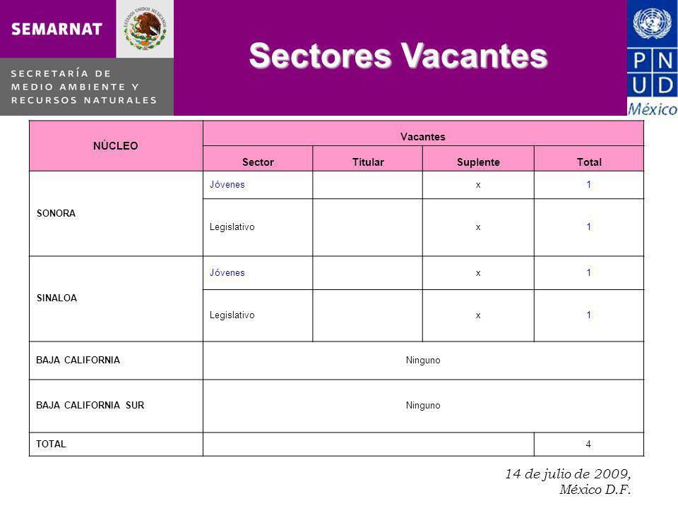 14 de julio de 2009, México D.F.. Sectores Vacantes NÚCLEO Vacantes SectorTitularSuplenteTotal SONORA Jóvenes x1 Legislativo x1 SINALOA Jóvenes x1 Leg