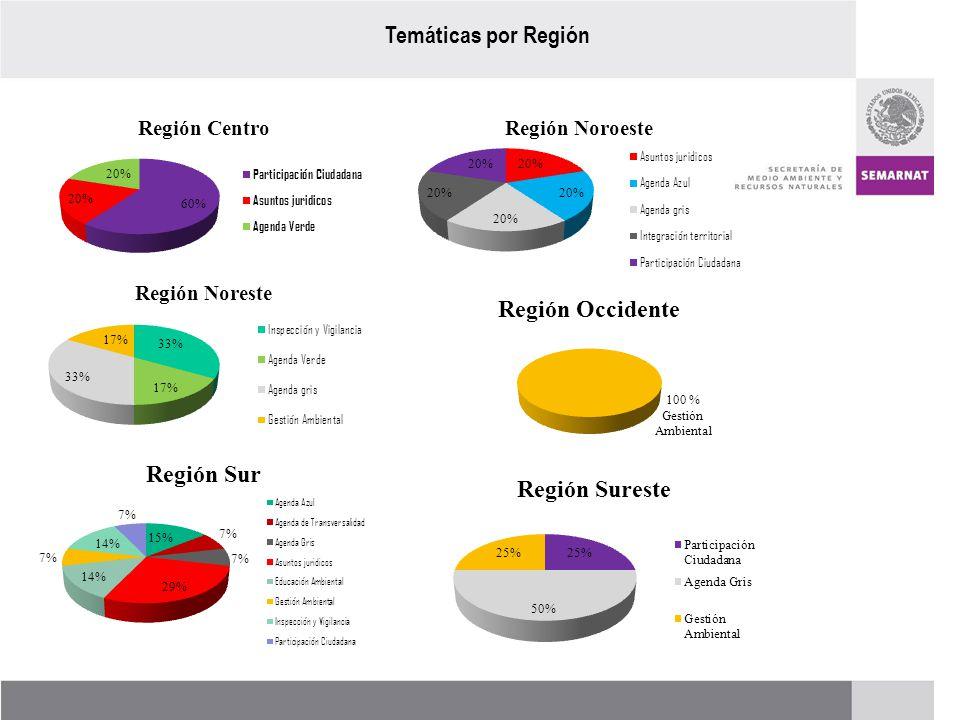 Temáticas por Región