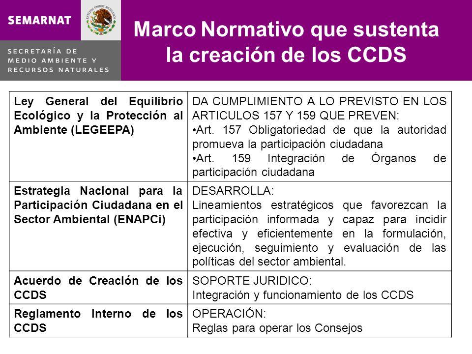 Marco Normativo que sustenta la creación de los CCDS Ley General del Equilibrio Ecológico y la Protección al Ambiente (LEGEEPA) DA CUMPLIMIENTO A LO P