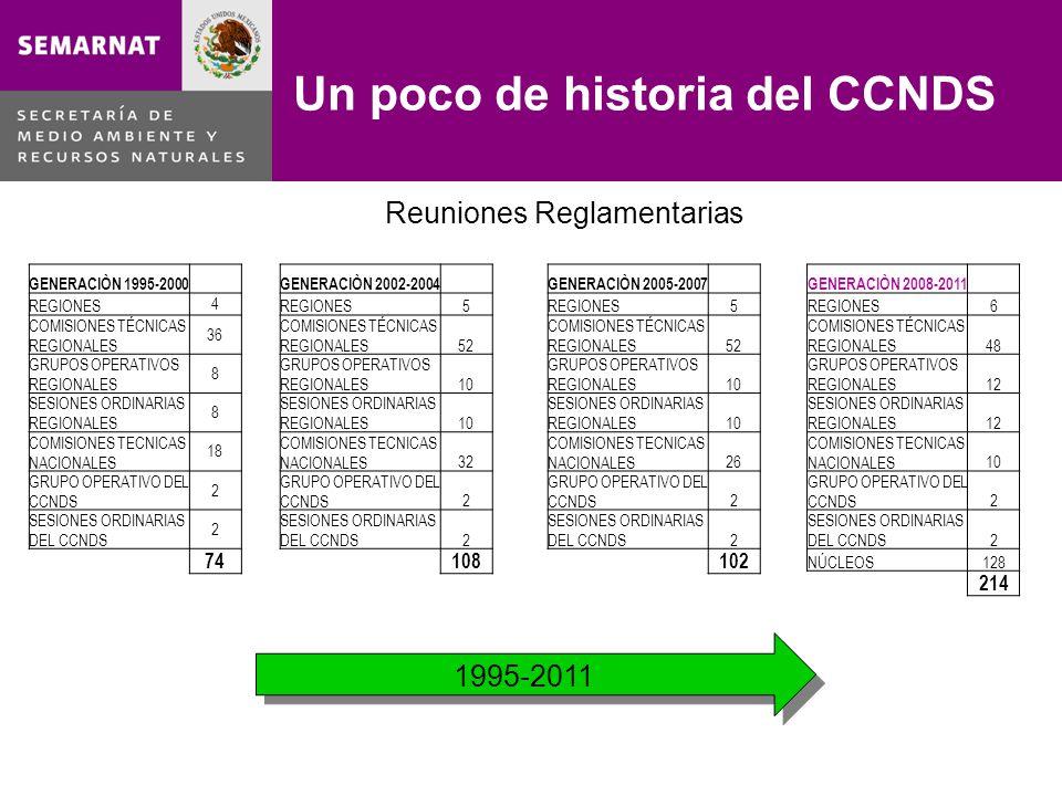 GENERACIÒN 1995-2000 REGIONES 4 COMISIONES TÉCNICAS REGIONALES 36 GRUPOS OPERATIVOS REGIONALES 8 SESIONES ORDINARIAS REGIONALES 8 COMISIONES TECNICAS