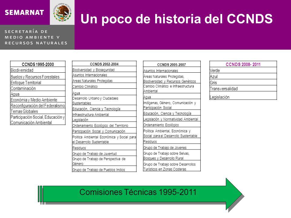 Un poco de historia del CCNDS Comisiones Técnicas 1995-2011 CCNDS 1995-2000 Biodiversidad Suelos y Recursos Forestales Enfoque Territorial Contaminaci
