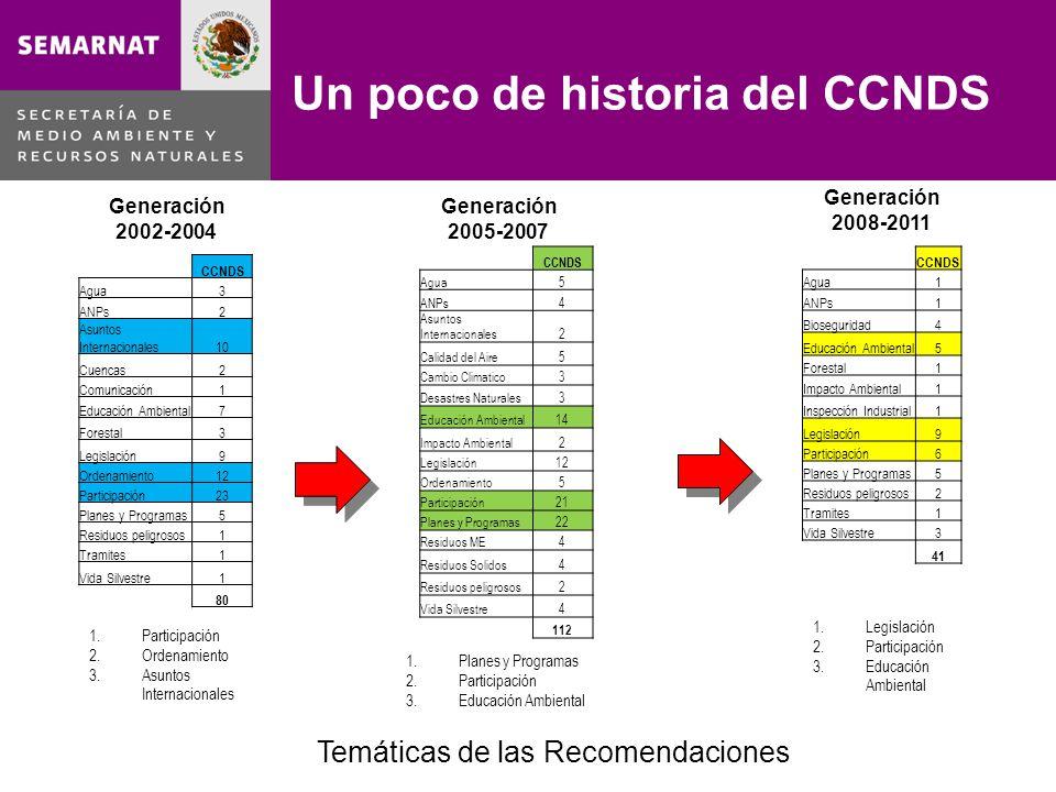 Un poco de historia del CCNDS CCNDS Agua1 ANPs1 Bioseguridad4 Educación Ambiental5 Forestal1 Impacto Ambiental1 Inspección Industrial1 Legislación9 Pa