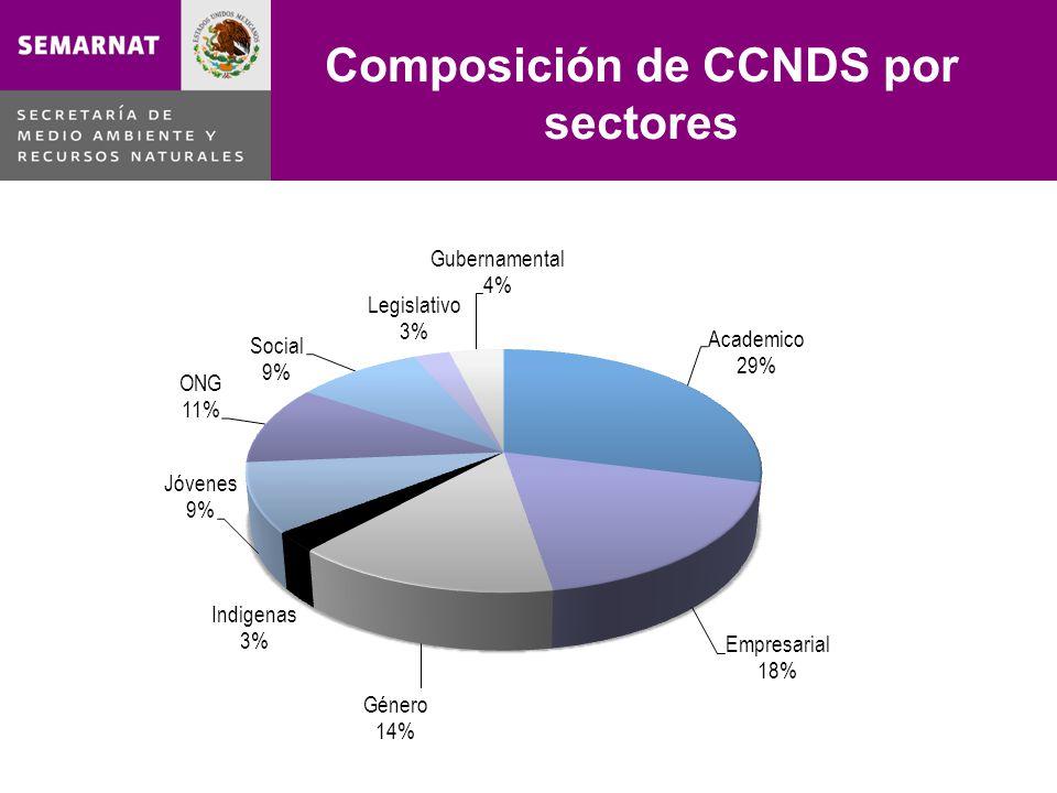 Composición de CCNDS por sectores