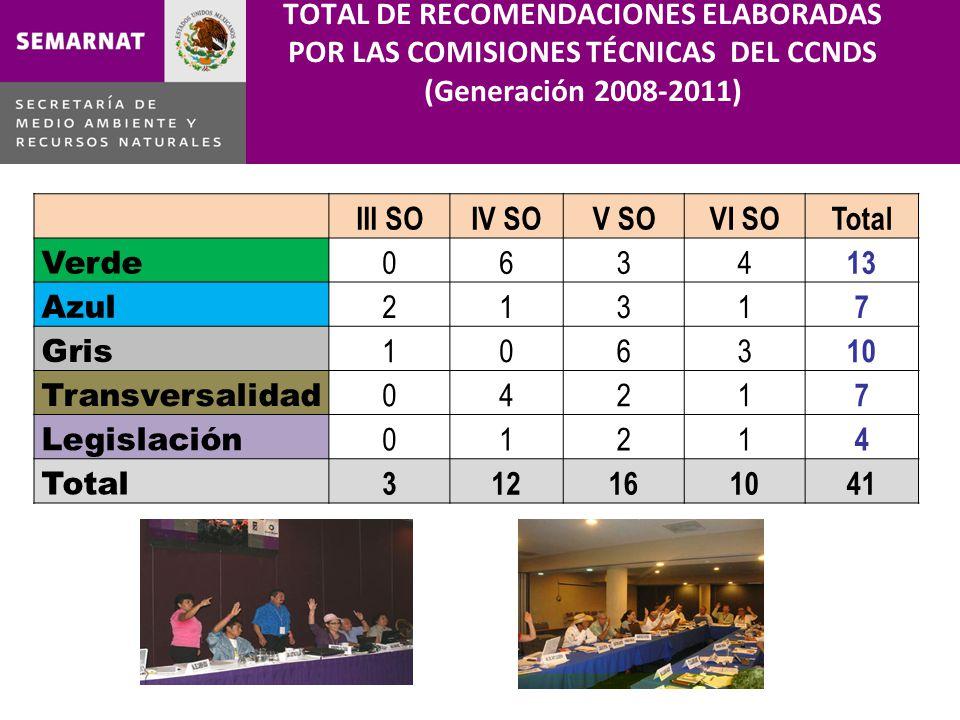 TOTAL DE RECOMENDACIONES ELABORADAS POR LAS COMISIONES TÉCNICAS DEL CCNDS (Generación 2008-2011) III SOIV SOV SOVI SOTotal Verde 0634 13 Azul 2131 7 G