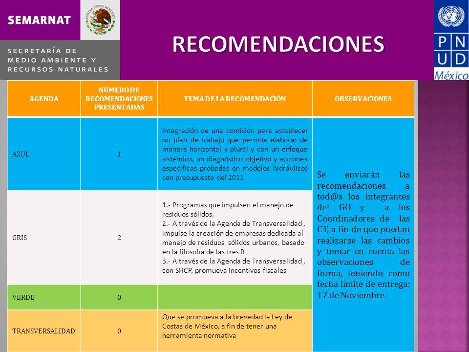 CCRDS Centro AGENDA NÚMERO DE RECOMENDACIONES PRESENTADAS TEMA DE LA RECOMENDACIÓNOBSERVACIONES AZUL1 Integración de una comisión para establecer un plan de trabajo que permita elaborar de manera horizontal y plural y con un enfoque sistémico, un diagnóstico objetivo y acciones específicas probadas en modelos hidráulicos con presupuesto del 2011 Se enviarán las recomendaciones a tod@s los integrantes del GO y a los Coordinadores de las CT, a fin de que puedan realizarse las cambios y tomar en cuenta las observaciones de forma, teniendo como fecha limite de entrega: 17 de Noviembre.