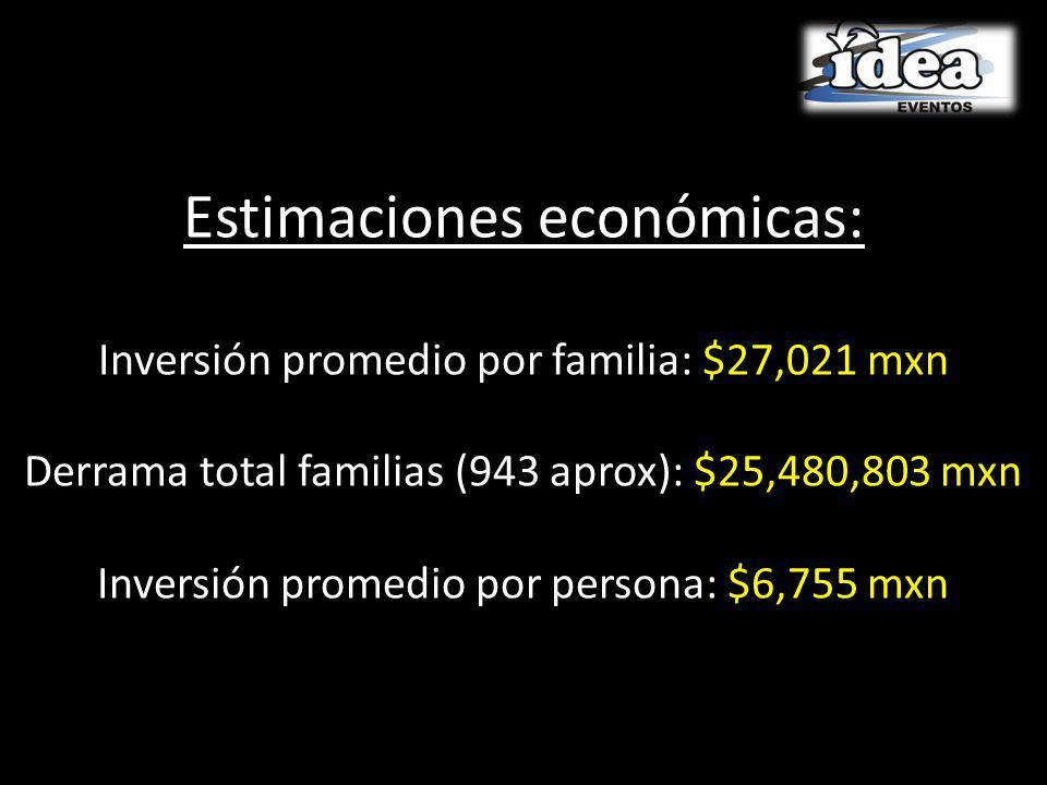 Estimaciones económicas: Inversión promedio por familia: $27,021 mxn Derrama total familias (943 aprox): $25,480,803 mxn Inversión promedio por persona: $6,755 mxn
