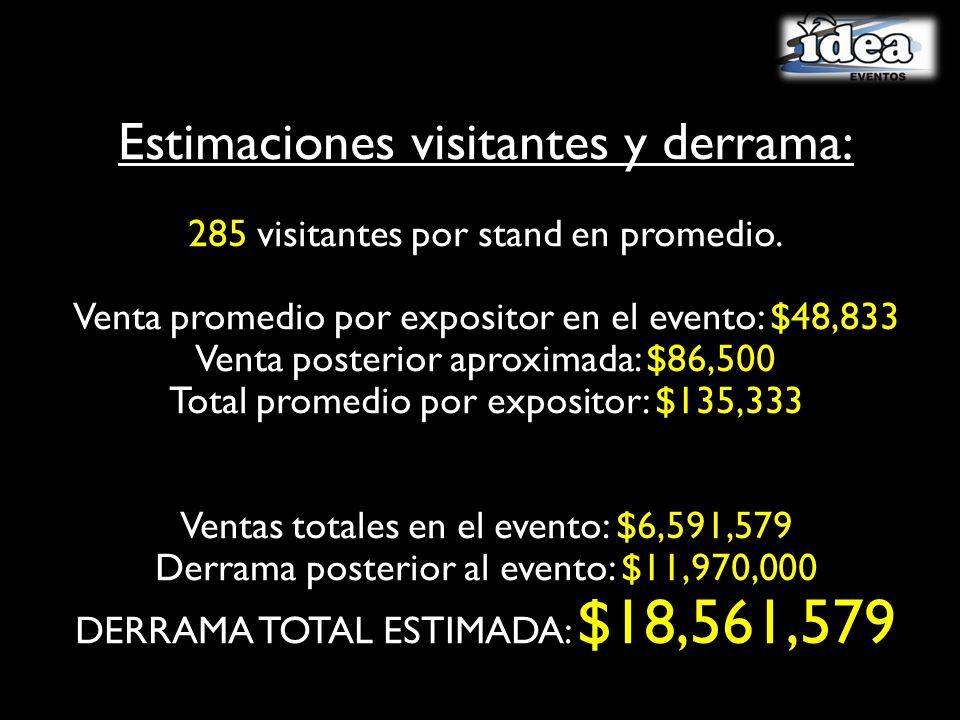 Estimaciones visitantes y derrama: 285 visitantes por stand en promedio. Venta promedio por expositor en el evento: $48,833 Venta posterior aproximada