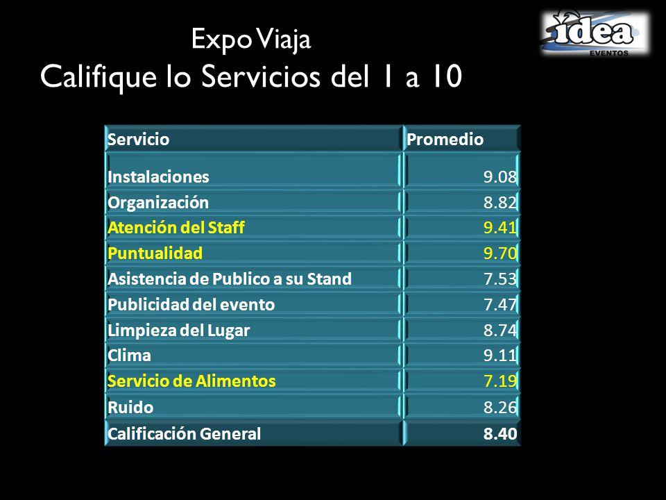 Expo Viaja Califique lo Servicios del 1 a 10