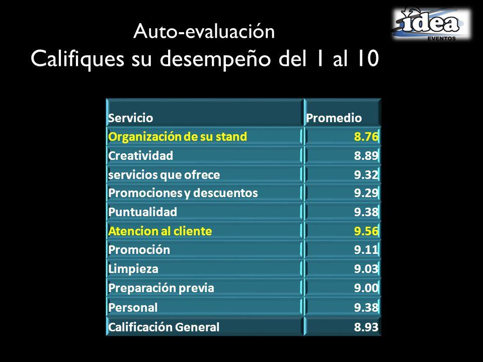 Auto-evaluación Califiques su desempeño del 1 al 10 ServicioPromedio Organización de su stand8.76 Creatividad8.89 servicios que ofrece9.32 Promociones