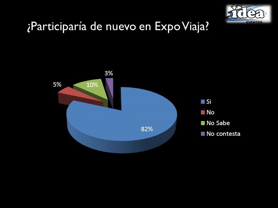 ¿Participaría de nuevo en Expo Viaja?