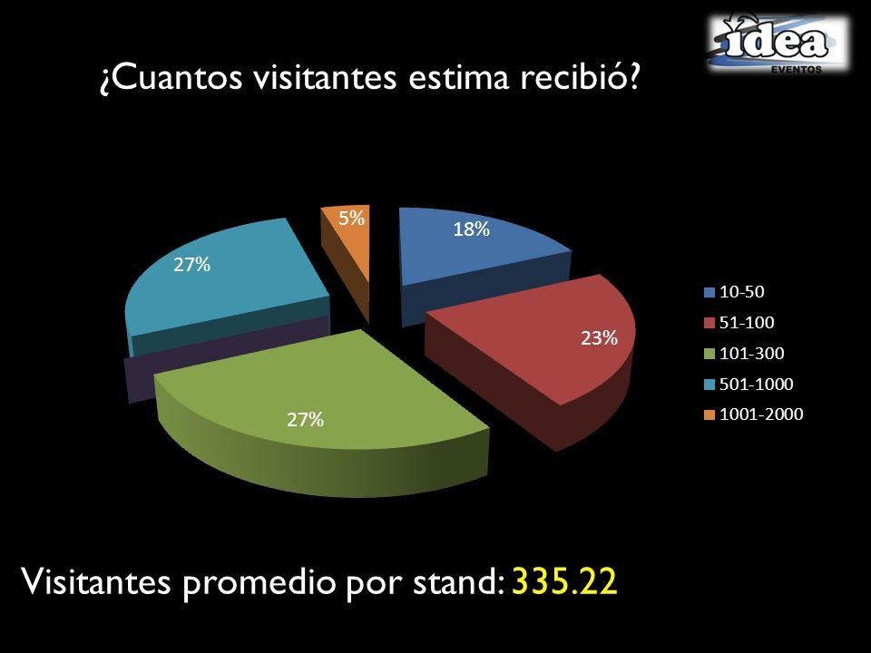 ¿Cuantos visitantes estima recibió? Visitantes promedio por stand: 335.22