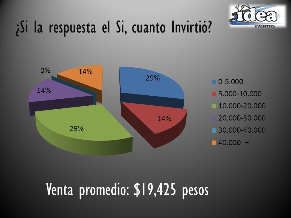 ¿Si la respuesta el Si, cuanto Invirtió Venta promedio: $19,425 pesos