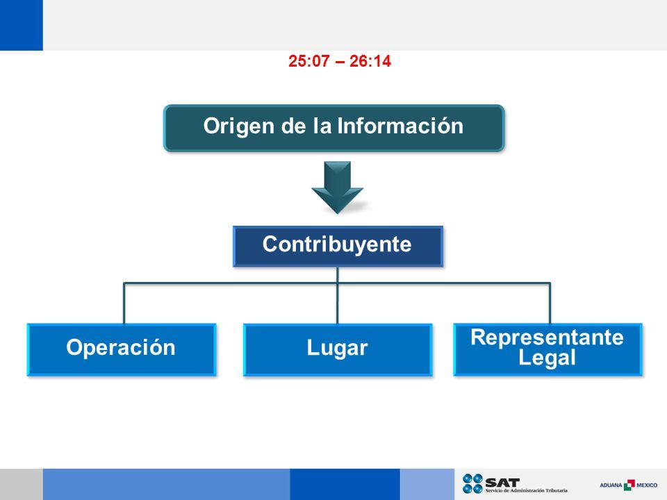 Contribuyente Operación Lugar Representante Legal Origen de la Información 25:07 – 26:14