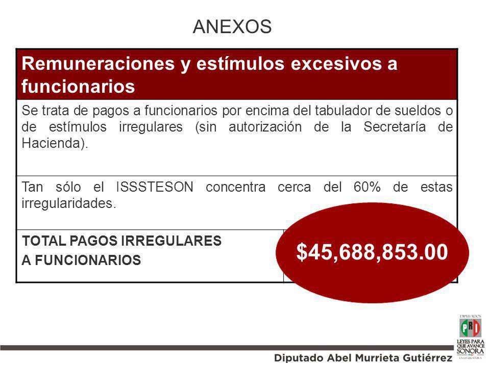 Remuneraciones y estímulos excesivos a funcionarios Se trata de pagos a funcionarios por encima del tabulador de sueldos o de estímulos irregulares (s
