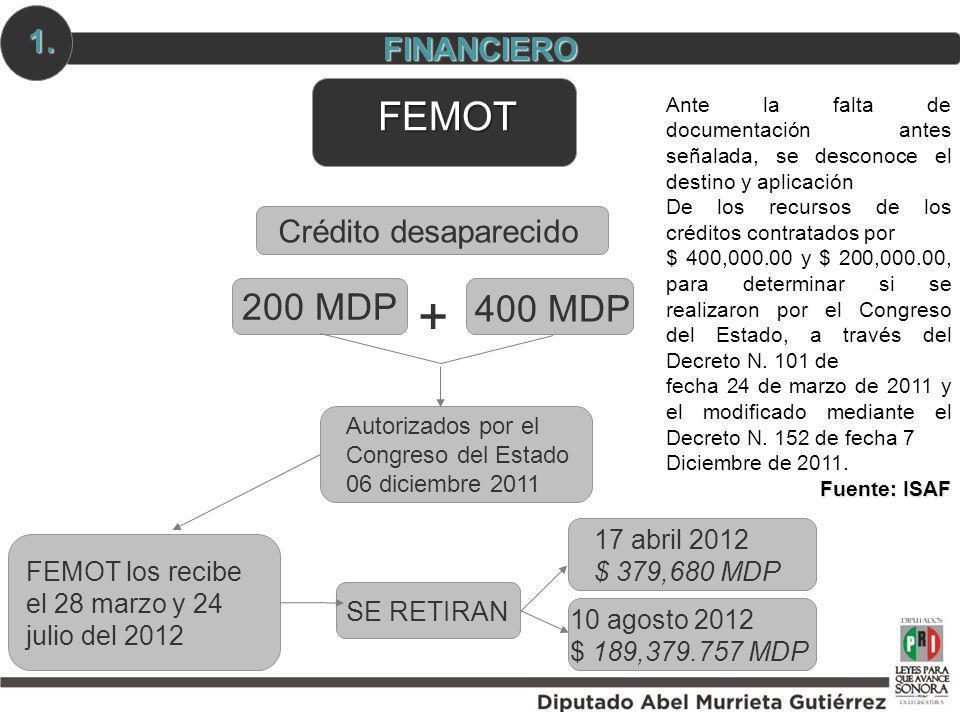 400 MDP Autorizados por el Congreso del Estado 06 diciembre 2011 FEMOT los recibe el 28 marzo y 24 julio del 2012 SE RETIRAN 17 abril 2012 $ 379,680 M
