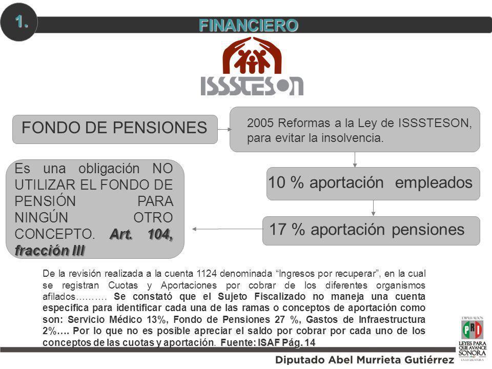 FONDO DE PENSIONES 2005 Reformas a la Ley de ISSSTESON, para evitar la insolvencia. 10 % aportación empleados 17 % aportación pensiones Fuente: ISAF P