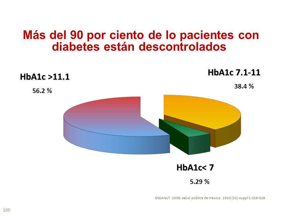 100 ENSANUT 2006. salud pública de méxico. 2010 (52) suppl 1:S19-S26 Más del 90 por ciento de lo pacientes con diabetes están descontrolados 38.4 % Hb