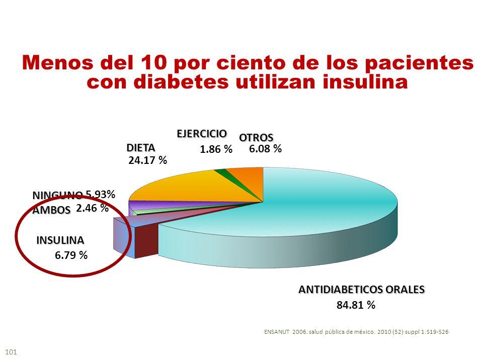 101 ENSANUT 2006. salud pública de méxico. 2010 (52) suppl 1:S19-S26 Menos del 10 por ciento de los pacientes con diabetes utilizan insulina 84.81 % A
