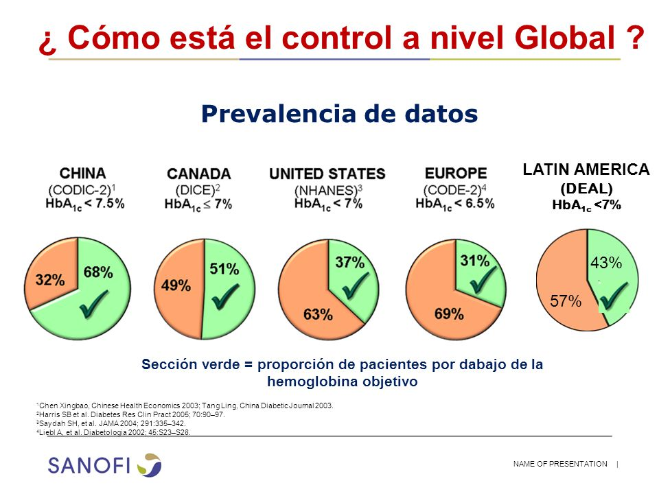 NAME OF PRESENTATION | ¿ Cómo está el control a nivel Global ? 1 Chen Xingbao, Chinese Health Economics 2003; Tang Ling, China Diabetic Journal 2003.